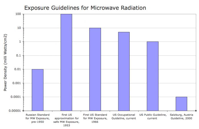 Who Set US Radiation 'Safe' Levels In 1966 and Why?